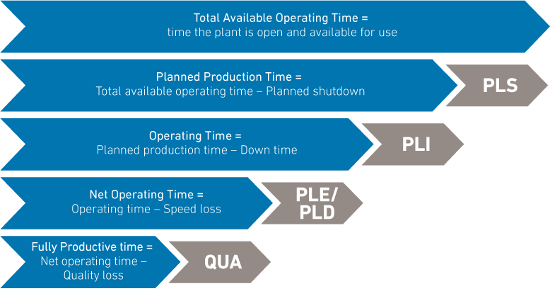 Downtime Management Grafik