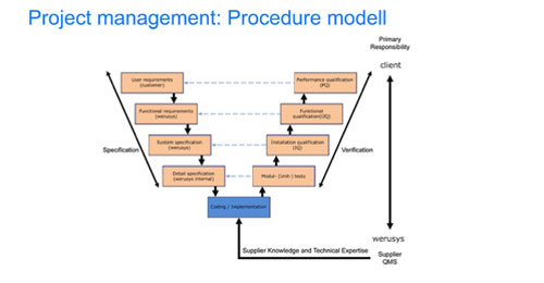Project management: Procedure modell